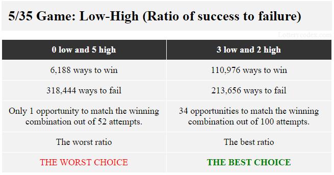Dalam permainan 5/35, pilihan rendah-tinggi terbaik adalah 3-rendah-2-tinggi karena menawarkan 110.976 cara menang dan 213.656 cara kalah. Pilihan terburuk adalah 5-tinggi yang memiliki 6.188 cara untuk menang dan 318.444 cara untuk gagal.