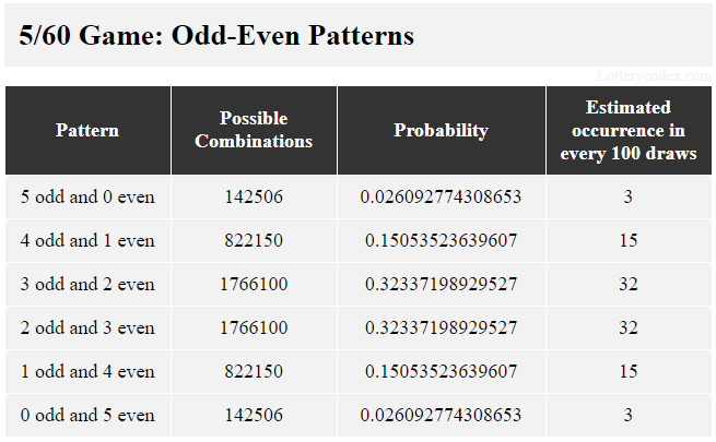 6 pola ganjil-genap dalam permainan 5/60 adalah 5-ganjil, 4-ganjil-1-genap, 3-ganjil-2-genap, 2-ganjil-3-genap, 1-ganjil-4-genap dan 5- bahkan. 3-ganjil-2-genap memiliki 1.766.100 kemungkinan kombinasi, nilai probabilitas 0,32337198929527 dan perkiraan kejadian 32 dalam 100 tarikan.