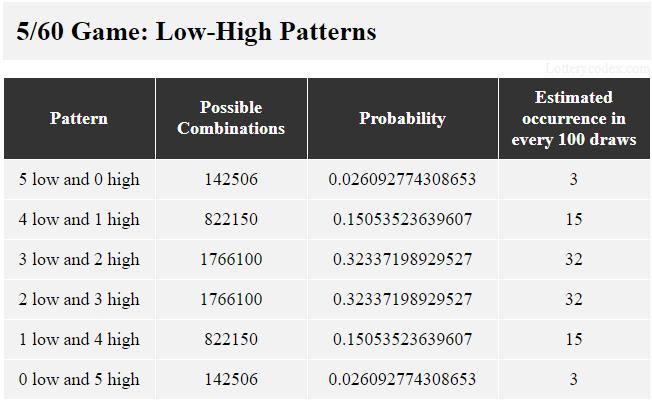 6 pola rendah-tinggi dalam permainan 5/60 adalah 5-rendah, 4-rendah-1-tinggi, 3-rendah-2-tinggi, 2-rendah-3-tinggi, 1-rendah-4-tinggi dan 5- tinggi. 3-rendah-2-tinggi memiliki 1.766.100 kemungkinan kombinasi, nilai probabilitas 0,32337198929527 dan perkiraan kejadian 32 dalam 100 tarikan.