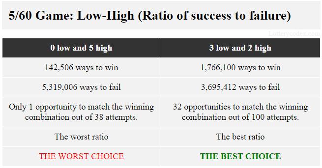 Dalam permainan 5/60, pilihan rendah-tinggi terbaik adalah 3-rendah-2-tinggi atau 2-rendah-3-tinggi karena masing-masing menawarkan 1.766.100 cara menang dan 3.695.412 cara kalah. Pilihan terburuk adalah 5-tinggi atau 5-rendah yang masing-masing menawarkan 142.506 cara untuk menang dan 5.319.006 cara untuk gagal.