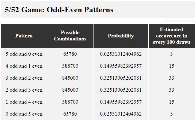 6 pola ganjil-genap di Tennessee Lottery Lotto America adalah 5-ganjil, 4-ganjil-1-genap, 3-ganjil-2-genap, 2-ganjil-3-genap, 1-ganjil-4-genap, dan 5- bahkan. 3-ganjil-2-genap memiliki 845.000 kemungkinan kombinasi, nilai probabilitas 0,32513005202081 dan perkiraan kejadian 33 dalam 100 tarikan.