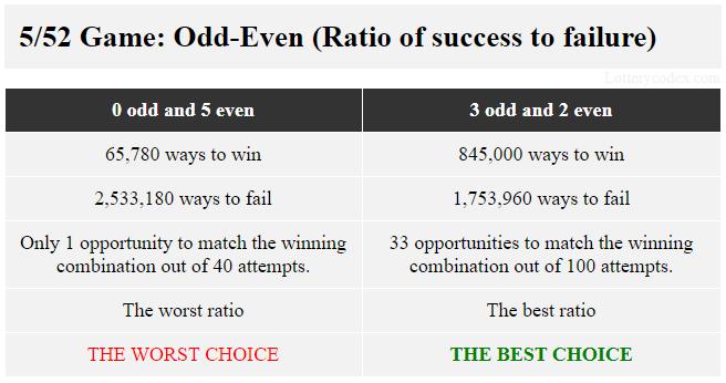 Dalam permainan 5/52 seperti Lotto America dari Lotere Tennessee, pilihan ganjil-genap terbaik adalah 3-ganjil-2-genap karena ia menawarkan 845.000 cara menang dan 1.753.960 cara kalah. Pilihan terburuk adalah 5-genap yang memiliki 65.780 cara untuk menang dan 2.533.180 cara untuk gagal.