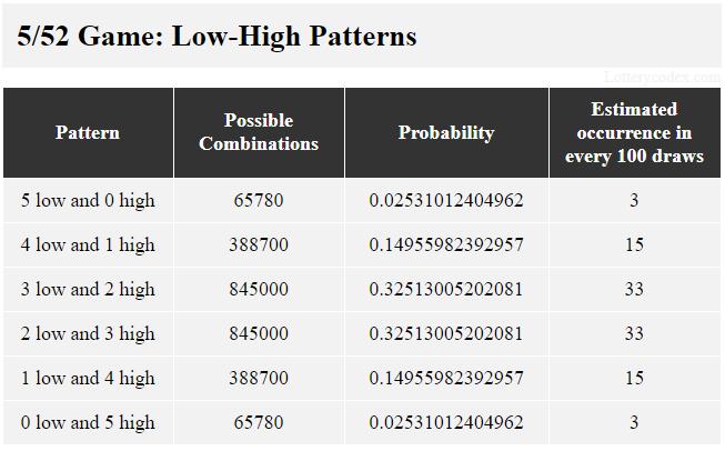6 pola rendah-tinggi di Lotto America adalah 5-rendah, 4-rendah-1-tinggi, 3-rendah-2-tinggi, 2-rendah-3-tinggi, 1-rendah-4-tinggi dan 5-tinggi. 3-rendah-2-tinggi memiliki 845000 kemungkinan kombinasi, 0,32513005202081 nilai probabilitas dan perkiraan kejadian 33 dalam 100 tarikan.