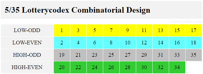 Tennessee Cash has 4 Lotterycodex combinatorial design number sets. The low-odd contains 1,3,5,7,9,11,13,15,17. Low-even has 2,4,6,8,10,12,14,16,18. High-odd includes 19,21,23,25,27,29,31,33,35. High-even comprises 20,22,24,26,28,30,32,34.