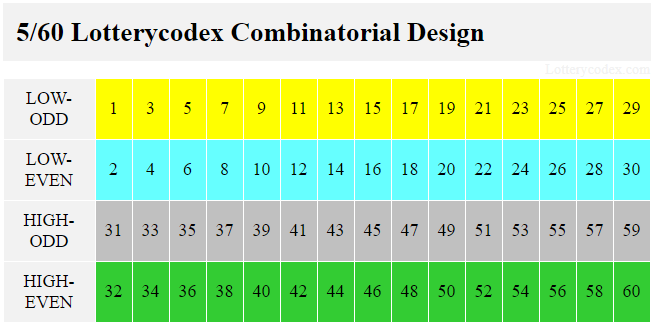 Tennessee Cash 4 Life has 4 Lotterycodex combinatorial design number sets. The low-odd contains 1,3,5,7,9,11,13,15,17,19,21,23,25,27,29. Low-even has 2,4,6,8,10,12,14,16,18,20,22,24,26,28,30. High-odd includes 31,33,35,37,39,41,43,45,47,49,51,53,55,57,59. High-even consists of32,34,36,38,40,42,44,46,48,50,52,54,56,58,60.