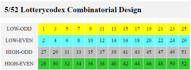 Tennessee Lotto America has 4 Lotterycodex combinatorial design number sets. The low-odd contains 1,3,5,7,9,11,13,15,17,19,21,23,25. Low-even has 2,4,6,8,10,12,14,16,18,20,22,24,26. High-odd includes 27,29,31,33,35,37,39,41,43,45,47,49,51. High-even consists of28,30,32,34,36,38,40,42,44,46,48,50,52.