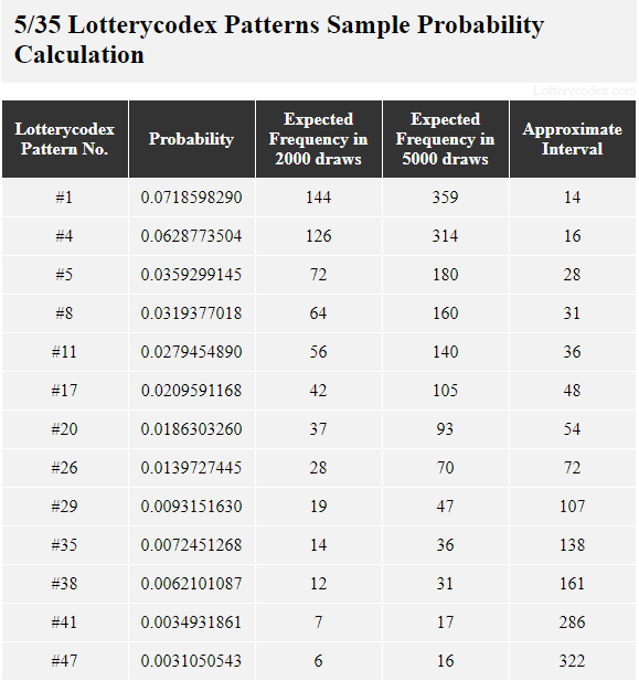 This table shows the sample probability calculation of Lotterycodex patterns for Tennessee Cash. Pattern #1 is a best pattern that has probability value of 0.0718598290, 144 estimated occurrences in 2,000 draws, 359 estimated occurrences in 5,000 draws and approximate interval of 14. A middle pattern, Pattern #17 has a probability value of 0.0209591168, 42 estimated occurrences in 2,000 draws, 105 estimated occurrences in 5,000 draws and an approximate interval of 48. One of the worst patterns, Pattern #41, has a probability value of 0.0034931861, 7 estimated occurrences in 2,000 draws, 17 estimated occurrences in 5,000 draws and approximate interval of 286.