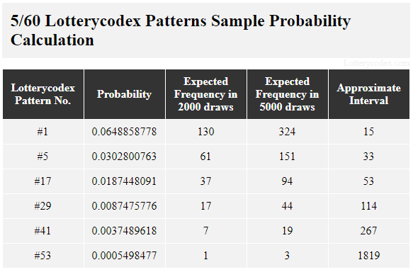 This table shows the sample probability calculation of Lotterycodex patterns for Tennessee Cash. Pattern #1 is a best pattern that has probability value of 0.0648858778, 130 estimated occurrences in 2,000 draws, 324 estimated occurrences in 5,000 draws and approximate interval of 15. A middle pattern, Pattern #17 has probability value of 0.0187448091, 37 estimated occurrences in 2,000 draws, 94 estimated occurrences in 5,000 draws and approximate interval of 53. One of the worst patterns, Pattern #41, has a probability value of 0.0037489618, 7 estimated occurrences in 2,000 draws, 19 estimated occurrences in 5,000 draws and approximate interval of 267.