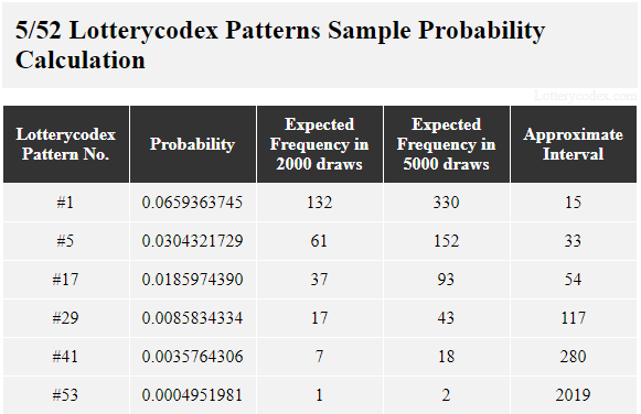 This table shows the sample probability calculation of Lotterycodex patterns for Tennessee Cash. Pattern #1 is a best pattern that has probability value of 0.0659363745, 132 estimated occurrences in 2,000 draws, 330 estimated occurrences in 5,000 draws and approximate interval of 15. A middle pattern, Pattern #17 has a probability value of 0.0185974390, 37 estimated occurrences in 2,000 draws, 93 estimated occurrences in 5,000 draws and approximate interval of 54. One of the worst patterns, Pattern #41, has a probability value of 0.0035764306, 7 estimated occurrences in 2,000 draws, 18 estimated occurrences in 5,000 draws and approximate interval of 280.