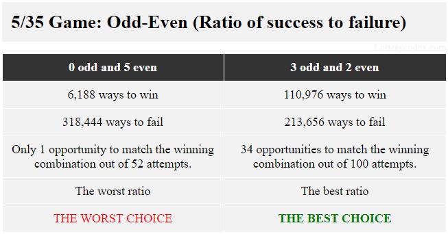 Dalam permainan 5/35, pilihan ganjil-genap terbaik adalah 3-ganjil-2-genap karena ia menawarkan 110.976 cara menang dan 213.656 cara kalah. Pilihan terburuk adalah 5-genap yang memiliki 6.188 cara untuk menang dan 318.444 cara untuk gagal.