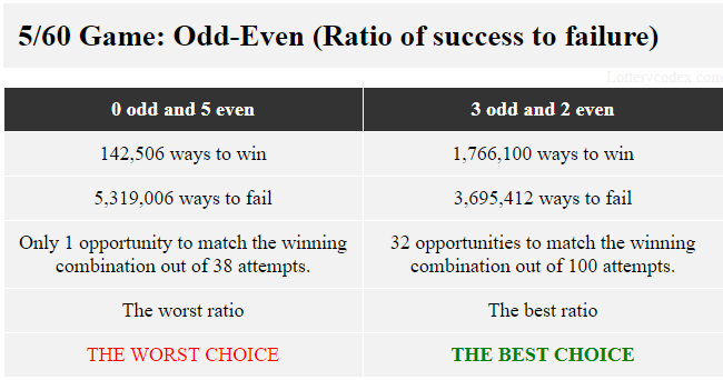 Dalam permainan 5/60, pilihan ganjil-genap terbaik adalah 3-ganjil-2-genap karena ia menawarkan 1.766.100 cara menang dan 3.695.412 cara kalah. Pilihan terburuk adalah 5-genap yang memiliki 142.506 cara untuk menang dan 5.319.006 cara untuk gagal.