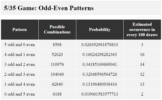 6 pola ganjil-genap dalam permainan 5/35 adalah 5-ganjil, 4-ganjil-1-genap, 3-ganjil-2-genap, 2-ganjil-3-genap, 1-ganjil-4-genap dan 5 -bahkan. 3-ganjil-2-genap memiliki 110.976 kemungkinan kombinasi, nilai probabilitas 0,34185169669041 dan perkiraan kejadian 34 dalam 100 tarikan.
