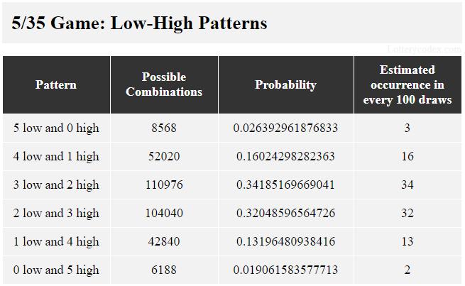 6 pola rendah-tinggi dalam permainan 5/35 adalah 5-rendah, 4-rendah-1-tinggi, 3-rendah-2-tinggi, 2-rendah-3-tinggi, 1-rendah-4-tinggi dan 5 -tinggi. 3-rendah-2-tinggi memiliki 110.976 kemungkinan kombinasi, nilai probabilitas 0,34185169669041 dan perkiraan kejadian 34 dalam 100 tarikan.