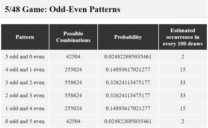 Pola dalam Lucky for Life adalah 5-ganjil-0-genap, 4-ganjil-1-genap, 3-ganjil-2-genap, 2-ganjil-3-genap, 1-ganjil-4-genap, 0-ganjil -5-genap