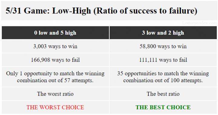 Dalam Lotere Kas Northstar Minnesota, pola yang menawarkan rasio terbaik antara keberhasilan dan kegagalan dengan 58.800 cara untuk menang dan 111.111 cara untuk kalah adalah 3-rendah-2-tinggi. Pola dengan rasio terburuk 3.003 cara untuk menang dan 166.908 cara gagal adalah 5-tinggi.