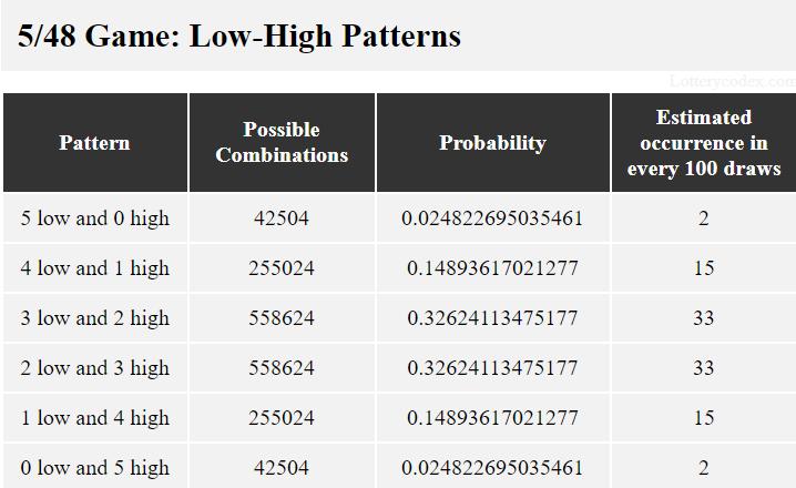 Pola dalam Lucky for Life adalah 5-rendah-0-tinggi, 4-rendah-1-tinggi, 3-rendah-2-tinggi, 2-rendah-3-tinggi, 1-rendah-4-tinggi, 0-rendah -5-tinggi