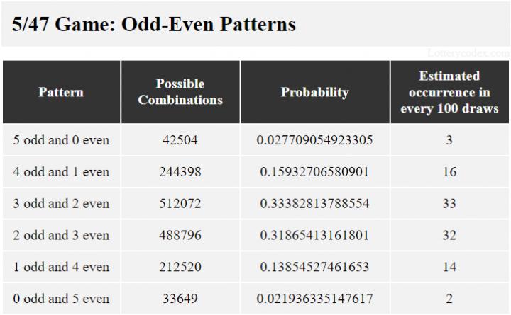 Permainan Gopher 5 Lotere Minnesota memiliki kelompok ganjil-genap 5-ganjil, 4-genap-1-ganjil, 3-ganjil-2-genap, 2-genap-3-ganjil, 1-ganjil-4-genap dan 5-genap. Grup 3-ganjil-2-genap memiliki 512.072 kemungkinan kombinasi, nilai probabilitas 0,33382813788554 dan 33 perkiraan kejadian dalam 100 tarikan.