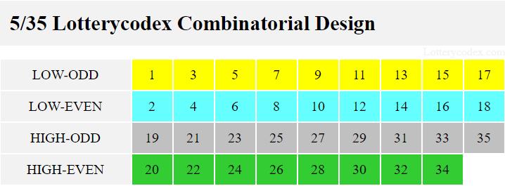 Desain Kombinatorial Lotterycodex mencakup set ganjil rendah, genap rendah, ganjil tinggi, dan genap tinggi