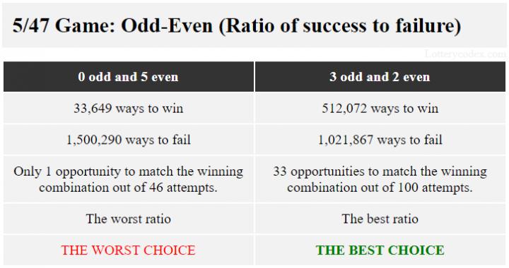 Dalam Lotere Gopher 5 of Minnesota, pola dengan rasio keberhasilan dan kegagalan terbaik dari 512.072 cara untuk menang dan 1.021.867 cara untuk kalah adalah 3-ganjil-2-genap. Pola dengan rasio terburuk 33.649 cara menang dan 1.500.290 cara gagal adalah 5-genap.