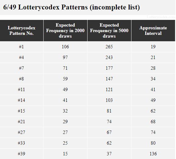Daftar pola Lotterycodex yang tidak lengkap untuk Megabucks Doubler. # 1 diperkirakan terjadi sekitar 106 kali dalam 2000 pengundian sedangkan pola # 33 diharapkan terjadi 25 kali dalam 2000 pengundian