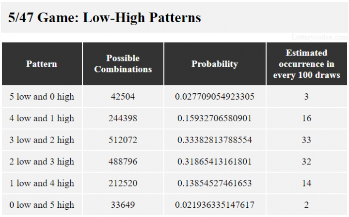 Gopher 5 dari Minnesota Lottery, kelompok rendah-tinggi adalah 5-rendah, 4-tinggi-1-rendah, 3-rendah-2-tinggi, 2-tinggi-3-rendah, 1-rendah-4-tinggi dan 5 -tinggi. Kelompok 3-rendah-2-tinggi memiliki 512.072 kemungkinan kombinasi, nilai probabilitas 0,33382813788554 dan 33 perkiraan kejadian dalam 100 tarikan.