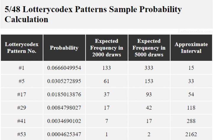 Dengan probabilitas 0,0666049954, pola # 1 dapat terjadi 133 kali dalam 2000 tarikan dengan interval perkiraan 15