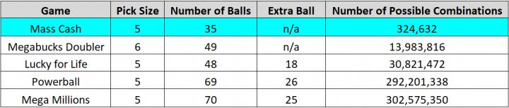 Menampilkan ukuran pilihan, bidang angka, dan kombinasi total untuk Mass Cash, Megabucks Doubler, Lucky for Life, Powerball, dan Mega Jutaan. Memilih 5 bola dari 1 hingga 35 menghasilkan total 324.632 kombinasi untuk Mass Cash