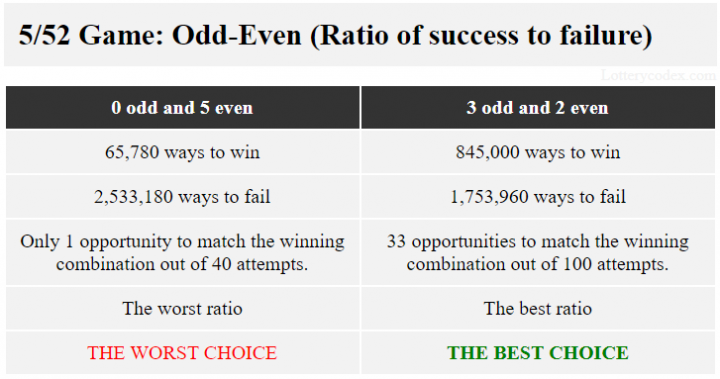 For Lotto America, the pattern with best ratio of success to failure of 845,000 ways to win and 1,753,960 ways to lose is 3-odd-2-even. The pattern with the worst ratio of 65,780 ways to win and 2,533,180 ways to fail is 5-even.