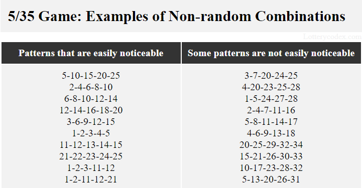 5-10-15-20-25 is a non-random combination with a noticeable pattern. 3-7-20-24-25 is a non-random combination with not so easily noticeable pattern