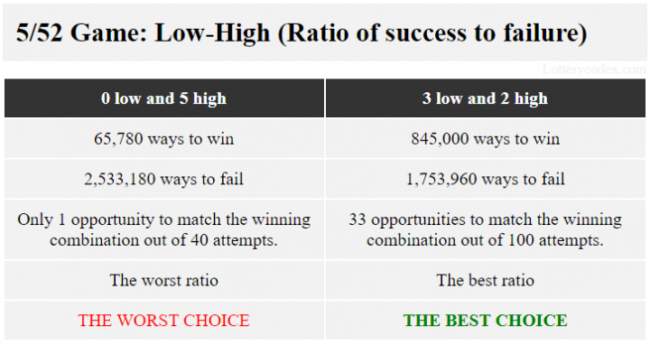 For Lotto America, the pattern with best ratio of success to failure of 845,000 ways to win and 1,753,960 ways to fail is 3-low-2-high. The pattern with the worst ratio of 65,780 ways to win and 2,533,180 ways to fail is 5-high.