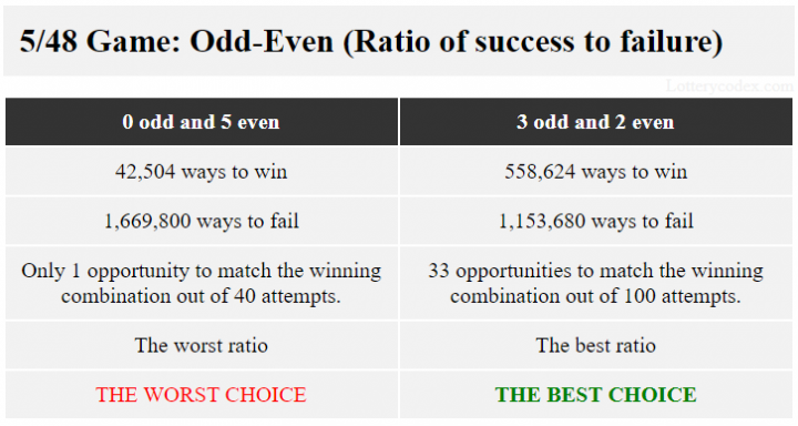 In Lucky for Life, the pattern with best ratio of success to failure of 558,624 ways to win and 1,153,680 ways to lose is 3-odd-2-even. The pattern with the worst ratio of 42,504 ways to win and 1,669,800 ways to fail is 5-even.