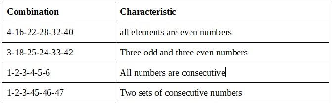 Kombinasi 3-18-25-24-33-42 berisi tiga angka ganjil dan tiga angka genap.