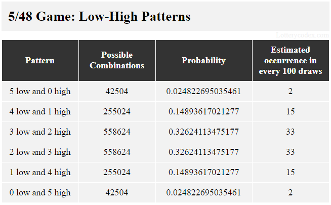 In Lucky for Life, the low-high groups are 5-low, 4-high-1-low, 3-low-2-high, 2-high-3-low, 1-low-4-high and 5-high. The 3-low-2-high group has 558,624 possible combinations, 0.32624113475177 probability value and 33 estimated occurrences in 100 draws.