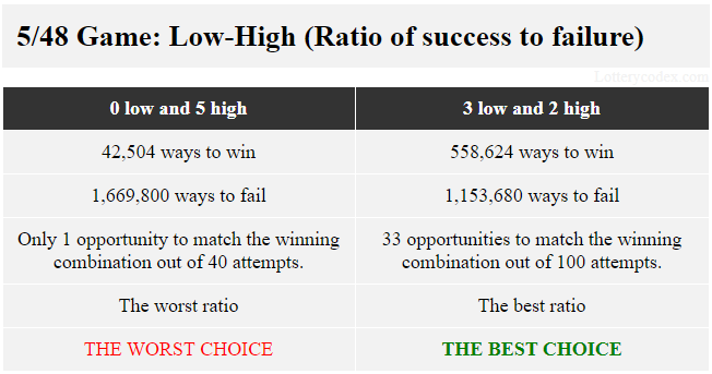 In Lucky for Life, the pattern with best ratio of success to failure of 558,624 ways to win and 1,153,680 ways to lose is 3-low-2-high. The pattern with the worst ratio of 42,504 ways to win and 1,669,800 ways to fail is 5-high.