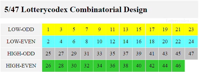 The Lotterycodex combinatorial design for Gopher 5 involves low-odd with 1,3,5,7,9,11,13,15,17,19,21,23; low-even with 2,4,6,8,10,12,14,16,18,20,22,24; high-odd with 25,27,29,31,33,35,37,39,41,43,45,47; and high-even with 26,28,30,32,34,36,38,40,42,44,46.