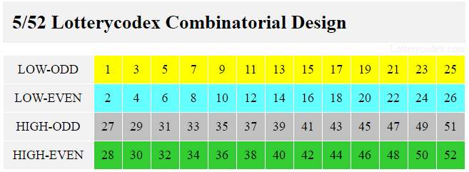 The Lotterycodex combinatorial design for Lotto America involves low-odd with 1,3,5,7,9,11,13,15,17,19,21,23,25; low-even with 2,4,6,8,10,12,14,16,18,20,22,24,26; high-odd with 27,29,31,33,35,37,39,41,43,45,47,49,51; and high-even with 28,30,32,34,36,38,40,42,44,46,48,50,52.