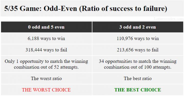 0-ganjil-5-genap menawarkan rasio terburuk dengan 6.188 cara menang dan 318.444 cara gagal, sedangkan 3-ganjil-2-genap menawarkan rasio terbaik dengan 110.976 cara menang dan 213.656 cara gagal.