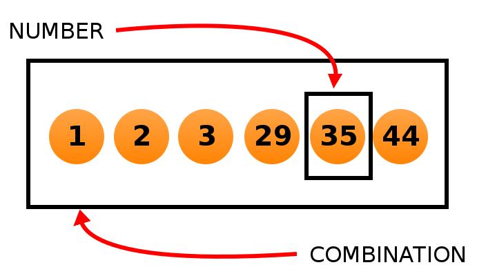 Angka dan kombinasinya berbeda. Misalnya 1,2,3,29,35, dan 44 semuanya adalah nomor individu tetapi bila disatukan membentuk kombinasi 1-2-3-29-35-44 untuk memenangkan permainan lotere Illinois.
