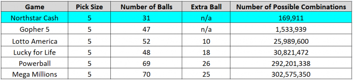 This table compares the lotto draw games from Minnesota Lottery. Northstar Cash has a pick size of 5, pool of 31 balls, no extra ball and 169,111 possible combinations. Gopher 5 has a pick size of 5, pool of 47 balls, no extra ball and 1,533,939 possible combinations. Lotto America has a pick size of 5, pool of 52 balls, 10 extra balls and 25,898,600 possible combinations. Lucky for Life has a pick size of 5, pool of 48 balls, 18 extra balls and 30,821,472 possible combinations. Powerball has a pick size of 5, pool of 69 balls, 26 extra balls, and 292,201,338 possible combinations. Mega Millions has a pick size of 5, pool of 70 balls, 25 extra balls and 302,575,350 possible combinations.