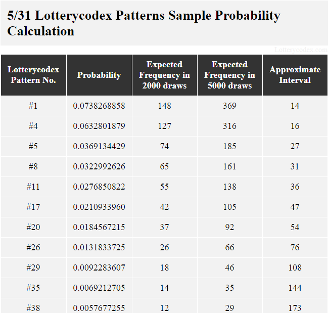 This table shows Lotterycodex patterns for Northstar Cash. Pattern # 1 is a best pattern with the probability value of 0.0738268858; 148 expected frequencies in 2,000 draws; 369 expected frequencies in 5,000 draws and approximate interval of 14. A middle pattern is pattern #8 with the probability value of 0.0322992626; 65 expected frequencies in 2,000 draws; 161 expected frequencies in 5,000 draws and approximate interval of 31. One worst pattern is pattern #38 with the probability value of 0.0057677255; 12 expected frequencies in 2,000 draws; 29 expected frequencies in 5,000 draws and approximate interval of 173.