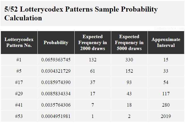 This table shows Lotterycodex patterns for Lotto America. Pattern # 1 is a best pattern with the probability value of 0.0659363745; 132 expected frequencies in 2,000 draws; 330 expected frequencies in 5,000 draws and approximate interval of 15. A middle pattern is pattern #17 with the probability value of 0.0185974390; 37 expected frequencies in 2,000 draws; 93 expected frequencies in 5,000 draws and approximate interval of 54. One worst pattern is pattern #53 with the probability value of 0.0004951981; 1 expected frequency in 2,000 draws; 2 expected frequencies in 5,000 draws and approximate interval of 2019.