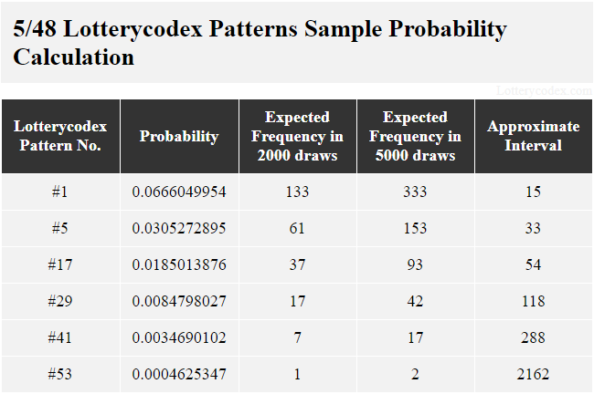 This table shows Lotterycodex patterns for Lucky for Life. Pattern # 1 is a best pattern with the probability value of 0.0666049954; 133 expected frequencies in 2,000 draws; 333 expected frequencies in 5,000 draws and approximate interval of 15. A middle pattern is pattern #17 with the probability value of 0.0185013876; 37 expected frequencies in 2,000 draws; 93 expected frequencies in 5,000 draws and approximate interval of 54. One worst pattern is pattern #53 with the probability value of 0.0004625347; 1 expected frequency in 2,000 draws; 2 expected frequencies in 5,000 draws and approximate interval of 2162.