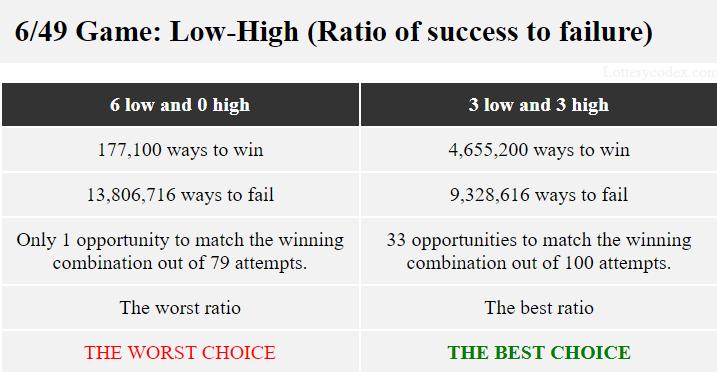 6-rendah-0-tinggi menawarkan rasio terburuk dengan 177.100 cara untuk menang dan 13.806.716 cara untuk gagal. 3-rendah-3-tinggi menawarkan rasio terbaik dengan 4.655.200 cara menang dan 9.328.616 cara gagal