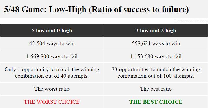 0-ganjil-5-genap menawarkan rasio terburuk dengan 42.504 cara untuk menang dan 1.669.800 cara untuk gagal sementara 3-ganjil-2-genap menawarkan rasio terbaik dengan 558.624 cara untuk menang dan 1.153.680 cara untuk gagal.