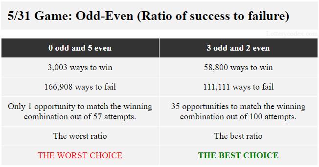Dalam Lotere Kas Northstar Minnesota, pola yang menawarkan rasio terbaik antara keberhasilan dan kegagalan dengan 58.800 cara untuk menang dan 111.111 cara untuk kalah adalah 3-ganjil-2-genap. Pola dengan rasio terburuk 3.003 cara menang dan 166.908 cara gagal adalah 5-genap.