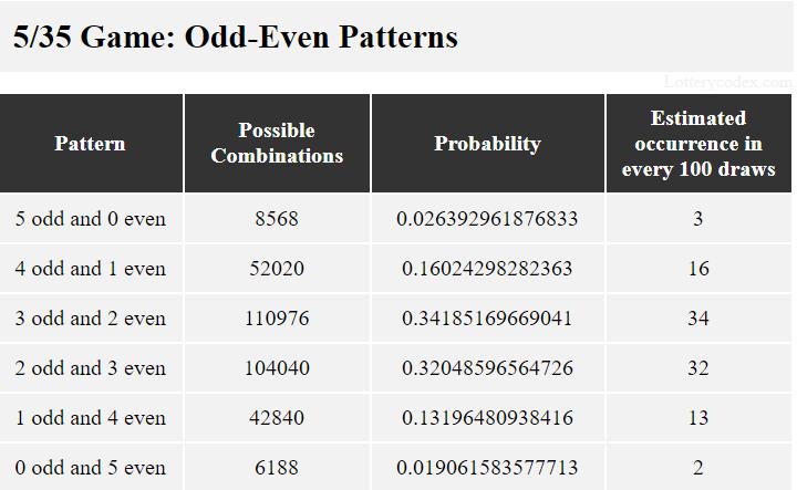 Pola ganjil-genap dalam permainan Mass Cash adalah 5-ganjil-0-genap, 4-ganjil-1-genap, 3-ganjil-2-genap, 2-0dd-3-genap, 1-ganjil-4-genap dan 0-0dd-5-even.