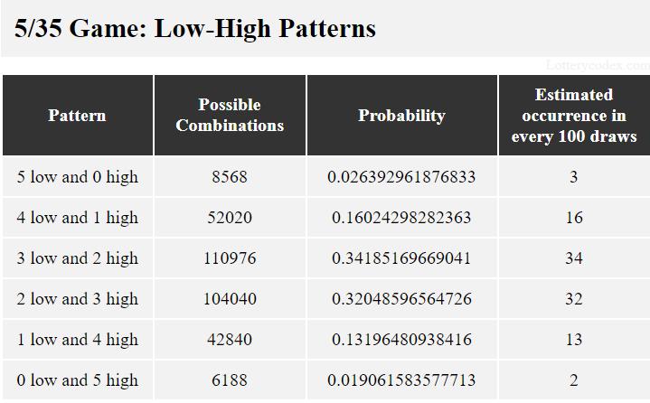 Pola rendah-tinggi dalam permainan Mass Cash adalah 5-rendah-0-tinggi, 4-rendah-1-tinggi, 3-rendah-2-tinggi, 2-0dd-3-tinggi, 1-rendah-4-tinggi dan 0-rendah-5-tinggi.