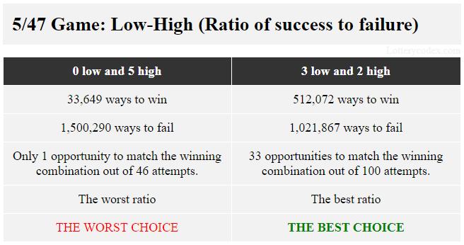 Dalam Lotere Gopher 5 of Minnesota, pola yang menawarkan rasio terbaik antara keberhasilan dan kegagalan dari 512.072 cara untuk menang dan 1.021.867 cara untuk kalah adalah 3-ganjil-2-genap. Pola dengan rasio terburuk 33.649 cara menang dan 1.500.290 cara gagal adalah 5-genap.