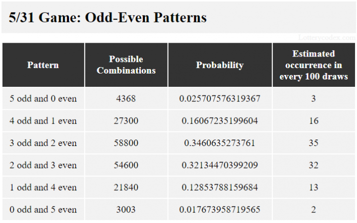 Grup ganjil-genap untuk Northstar Cash adalah 5-ganjil, 4-genap-1-ganjil, 3-ganjil-2-genap, 2-genap-3-ganjil, 1-ganjil-4-genap, dan 5-genap. Grup 3-ganjil-2-genap memiliki 58.800 kemungkinan kombinasi, nilai probabilitas 0,3460635273761 dan 35 perkiraan kejadian dalam 100 seri.