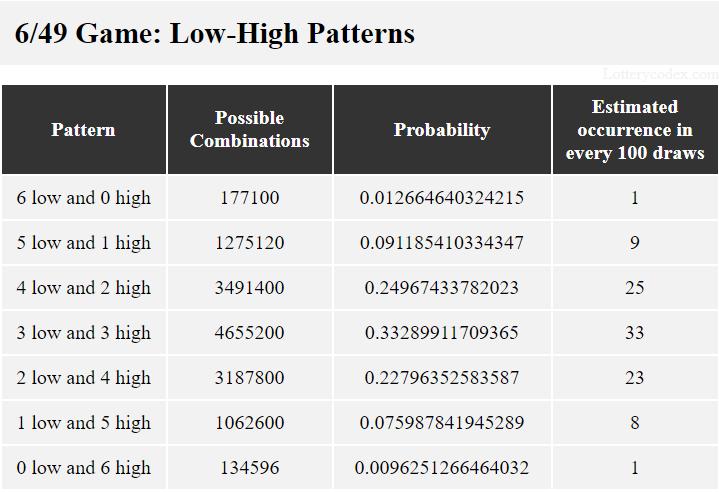 Megabucks Doubler memiliki 7 pola rendah-tinggi. Ini adalah 6-rendah-0-tinggi, 5-rendah-1-tinggi, 4-rendah-2-tinggi, 3-rendah-3-tinggi, 2-rendah-4-tinggi, 1-rendah-5-tinggi dan 0-rendah-6-tinggi.